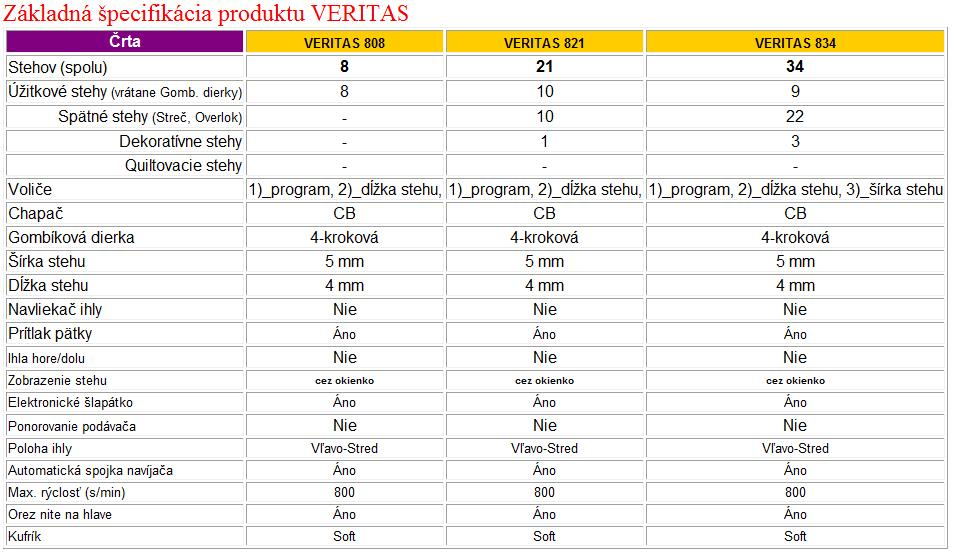 šicí stroj Veritas 808-1