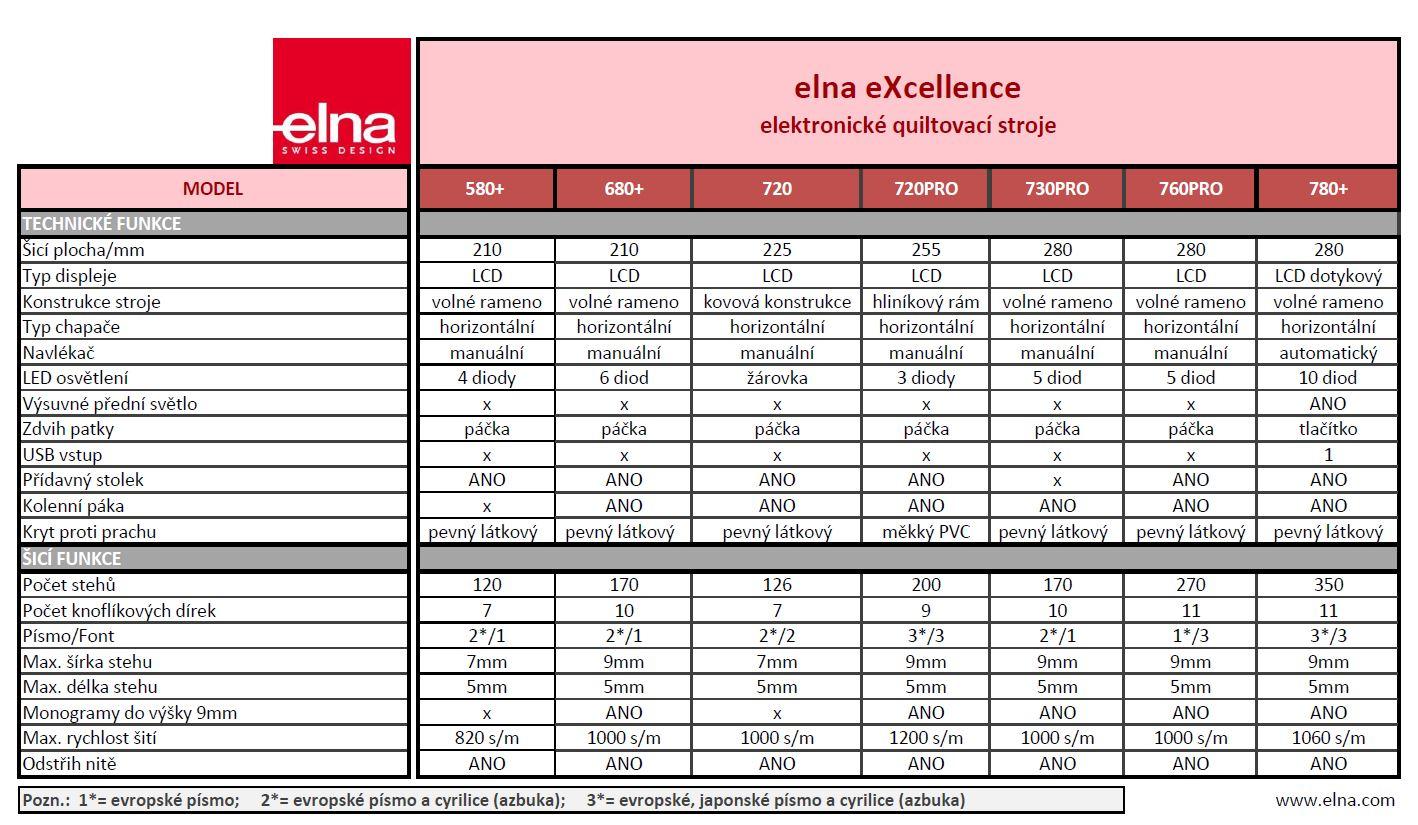 šicí stroj Elna Excellence 580+ 80th-7